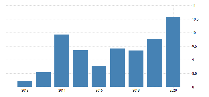 united states farm output taxes on production and imports fed data