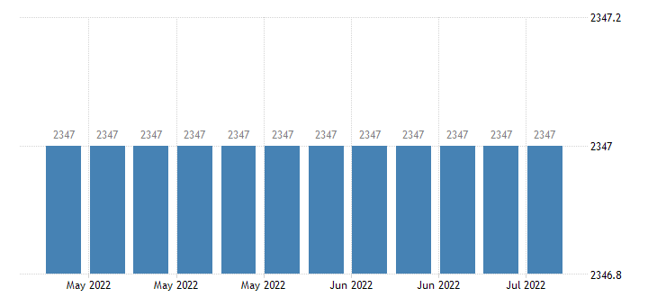 united states federal agency debt securities all maturities mil of $ w nsa fed data