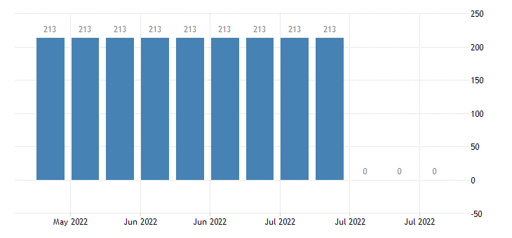 united states federal agency debt securities maturing in over 10 years mil of $ w nsa fed data