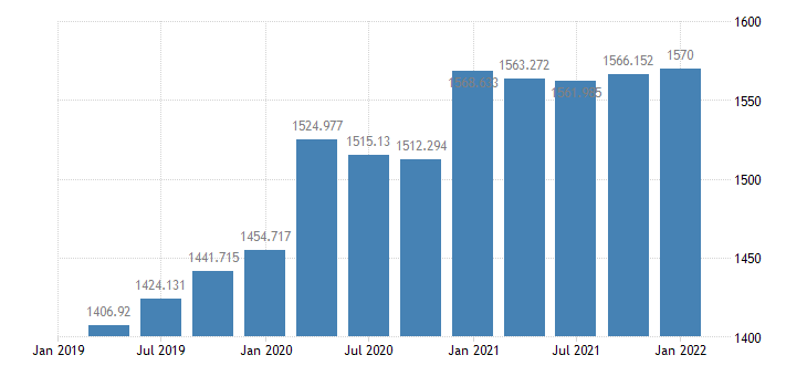 united states federal consumption expenditures  gross investment bil of $ q saar fed data