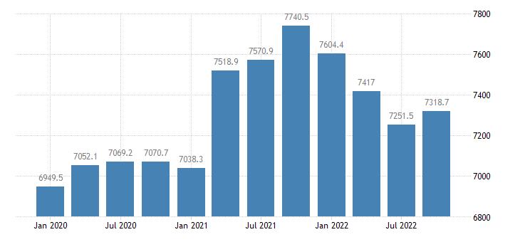 united states federal debt held by foreign  international investors bil of $ mar jun sep dec nsa fed data