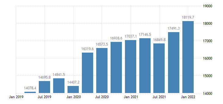 united states federal debt held by private investors bil of $ mar jun sep dec nsa fed data