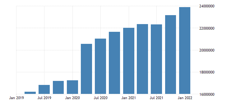 united states federal debt held by the public mil of $ mar jun sep dec nsa fed data