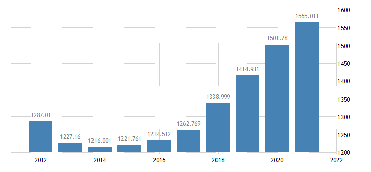 united states federal government consumption  gross investment bil of $ a na fed data