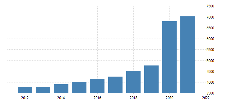 united states federal government current expenditures bil of $ a na fed data