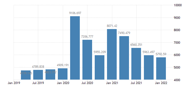 united states federal government current expenditures bil of $ q saar fed data