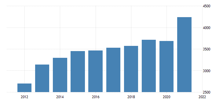 united states federal government current receipts bil of $ a na fed data