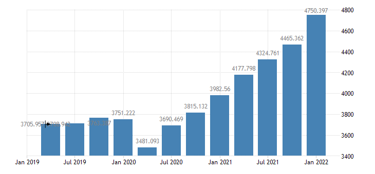 united states federal government current receipts bil of $ q saar fed data