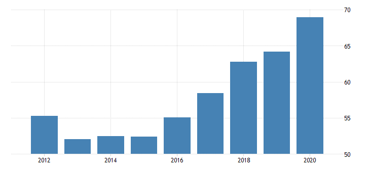 united states federal government gross investment health fed data