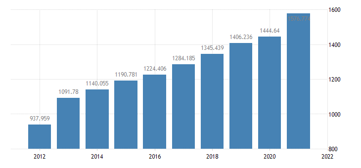 united states federal government receipts contributions for social insurance bil of $ a na fed data