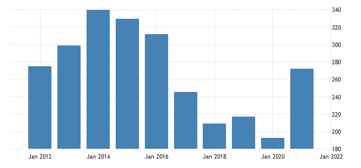 united states federal government tax receipts on corporate income bil of $ a na fed data
