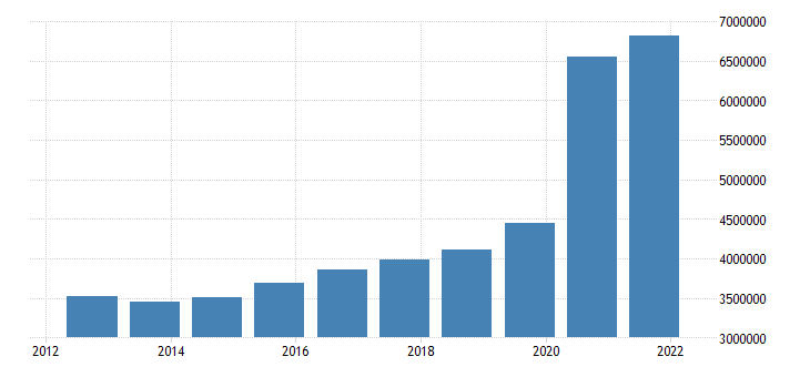 united states federal net outlays mil of $ a na fed data