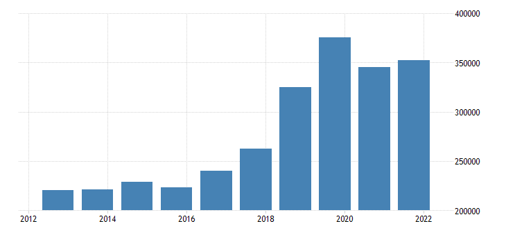 united states federal outlays interest mil of $ a na fed data