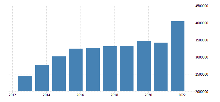 united states federal receipts mil of $ a na fed data