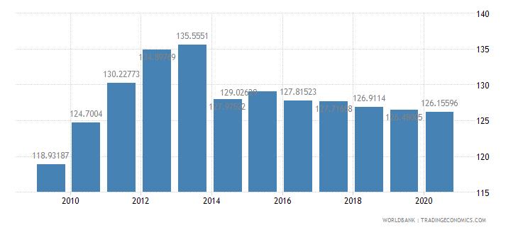 united states fertilizer consumption kilograms per hectare of arable land wb data