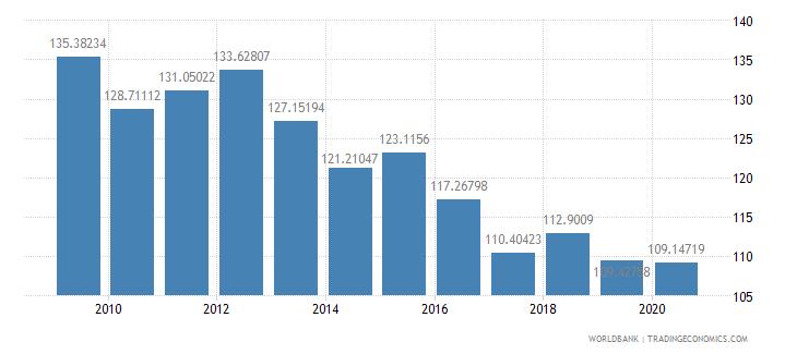 united states fertilizer consumption percent of fertilizer production wb data