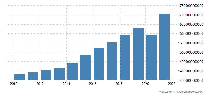 united states final consumption expenditure constant lcu wb data