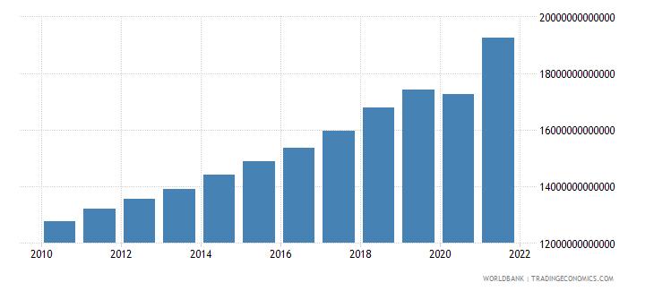 united states final consumption expenditure current lcu wb data
