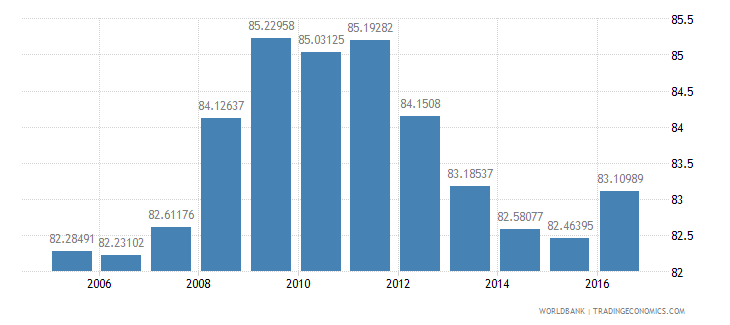 united states final consumption expenditure etc percent of gdp wb data