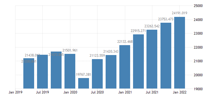 united states final sales of domestic product bil of $ q saar fed data