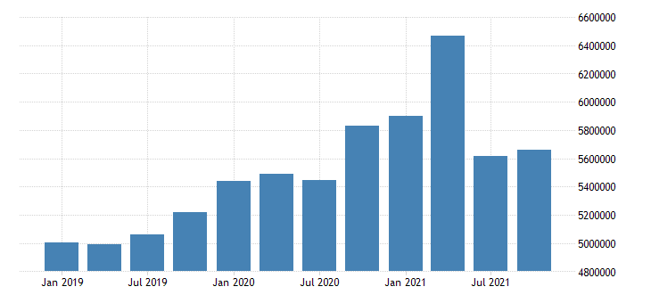 united states finance and insurance wages and salaries in kansas fed data