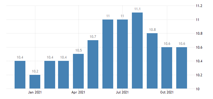 united states financial activities employment in alaska thous of persons m nsa fed data