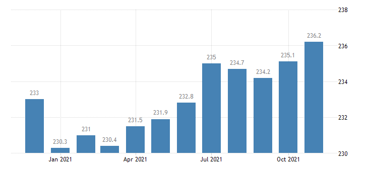 united states financial activities employment in arizona thous of persons m nsa fed data
