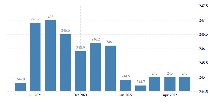 united states financial activities employment in arizona thous of persons m sa fed data