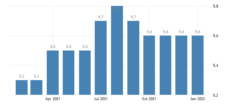 united states financial activities employment in bend or msa thous of persons m nsa fed data