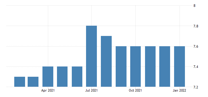 united states financial activities employment in boulder co msa thous of persons m nsa fed data
