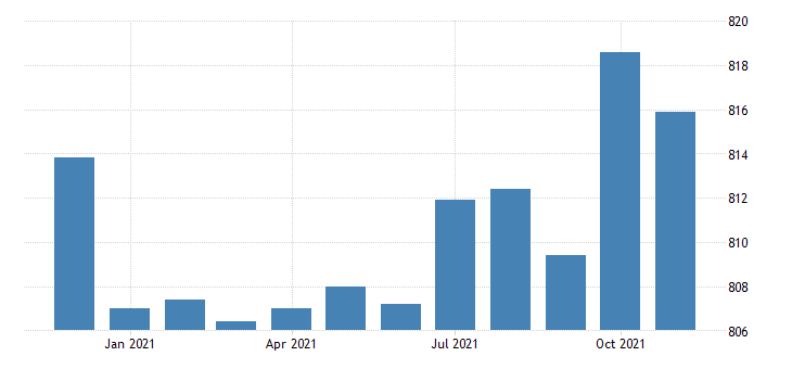 united states financial activities employment in california thous of persons m nsa fed data