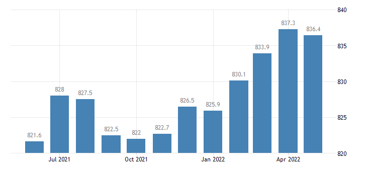 united states financial activities employment in california thous of persons m sa fed data