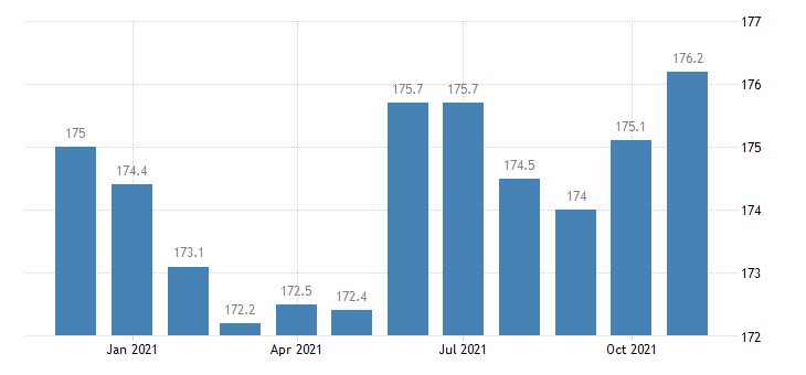 united states financial activities employment in colorado thous of persons m nsa fed data
