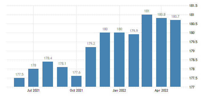 united states financial activities employment in colorado thous of persons m sa fed data