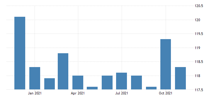 united states financial activities employment in connecticut thous of persons m nsa fed data