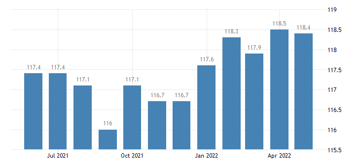 united states financial activities employment in connecticut thous of persons m sa fed data