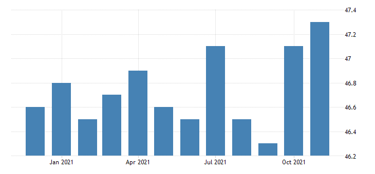 united states financial activities employment in delaware thous of persons m nsa fed data
