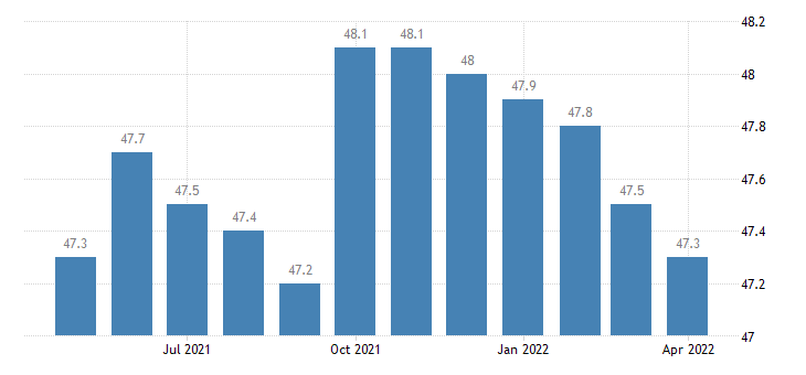 united states financial activities employment in delaware thous of persons m sa fed data