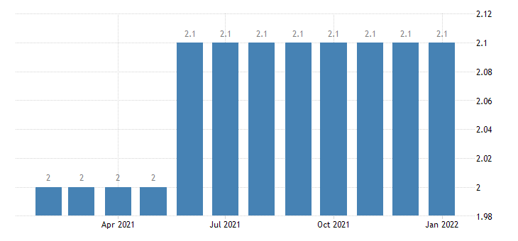united states financial activities employment in dothan al msa thous of persons m nsa fed data