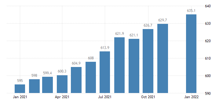 united states financial activities employment in florida thous of persons m nsa fed data