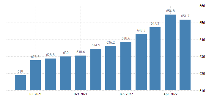 united states financial activities employment in florida thous of persons m sa fed data