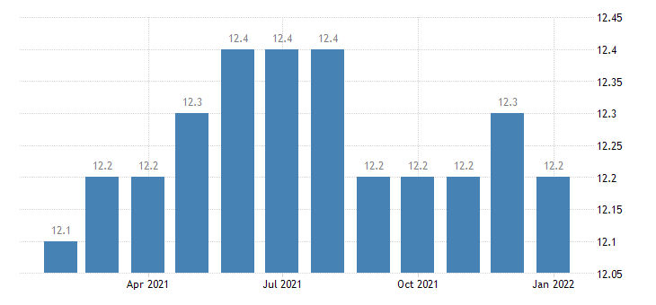 united states financial activities employment in fort wayne in msa thous of persons m nsa fed data