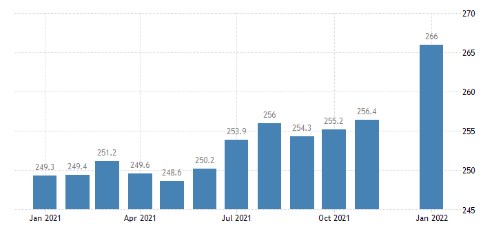 united states financial activities employment in georgia thous of persons m nsa fed data