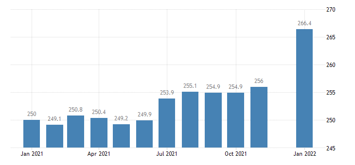 united states financial activities employment in georgia thous of persons m sa fed data