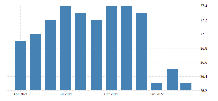 united states financial activities employment in hawaii thous of persons m nsa fed data
