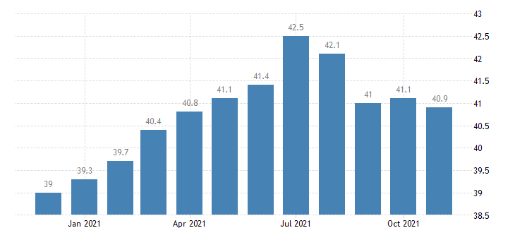 united states financial activities employment in idaho thous of persons m nsa fed data