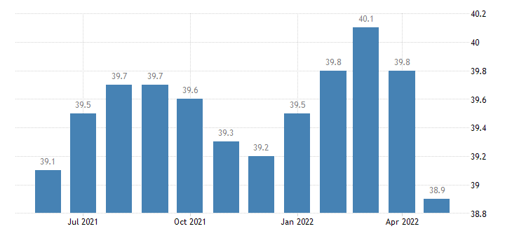united states financial activities employment in idaho thous of persons m sa fed data