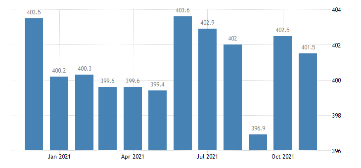 united states financial activities employment in illinois thous of persons m nsa fed data