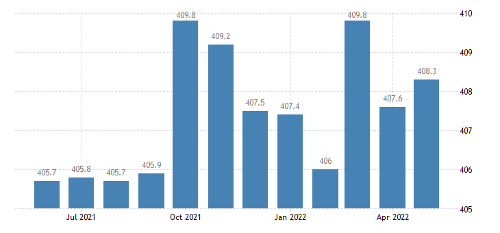 united states financial activities employment in illinois thous of persons m sa fed data