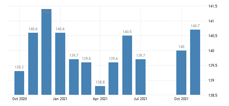 united states financial activities employment in indiana thous of persons m nsa fed data